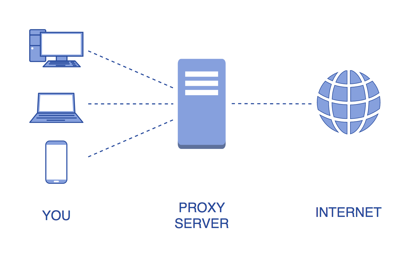 proxy browser
